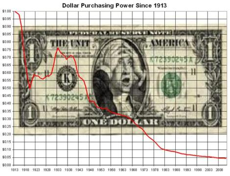 dollar-purchasing-power