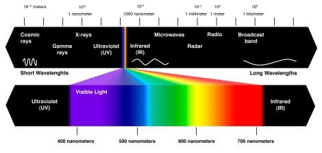 Spectrul vizibil