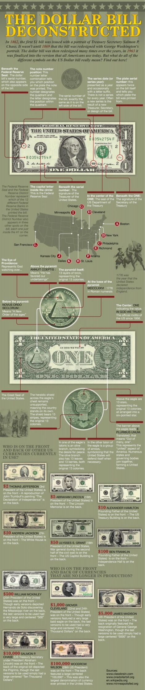 Dollar Bill Deconstructed