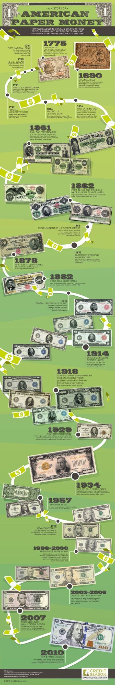 History of American Paper Money