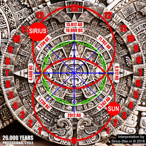 mayan-calendar-sun-sirius-black-hole-gravity-26-000-years-precessional-cycle